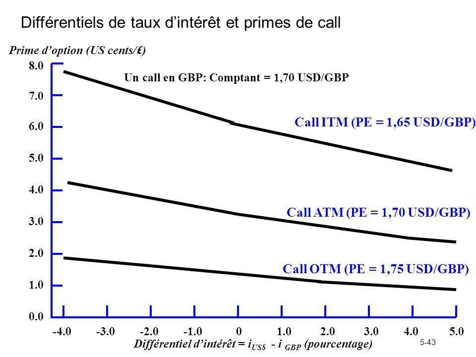 5-43 Différentiels de taux dintérêt et primes de call Différentiel dintérêt = i US$ - i GBP (pourcentage) Prime doption (US cents/£) Un call en GBP: C