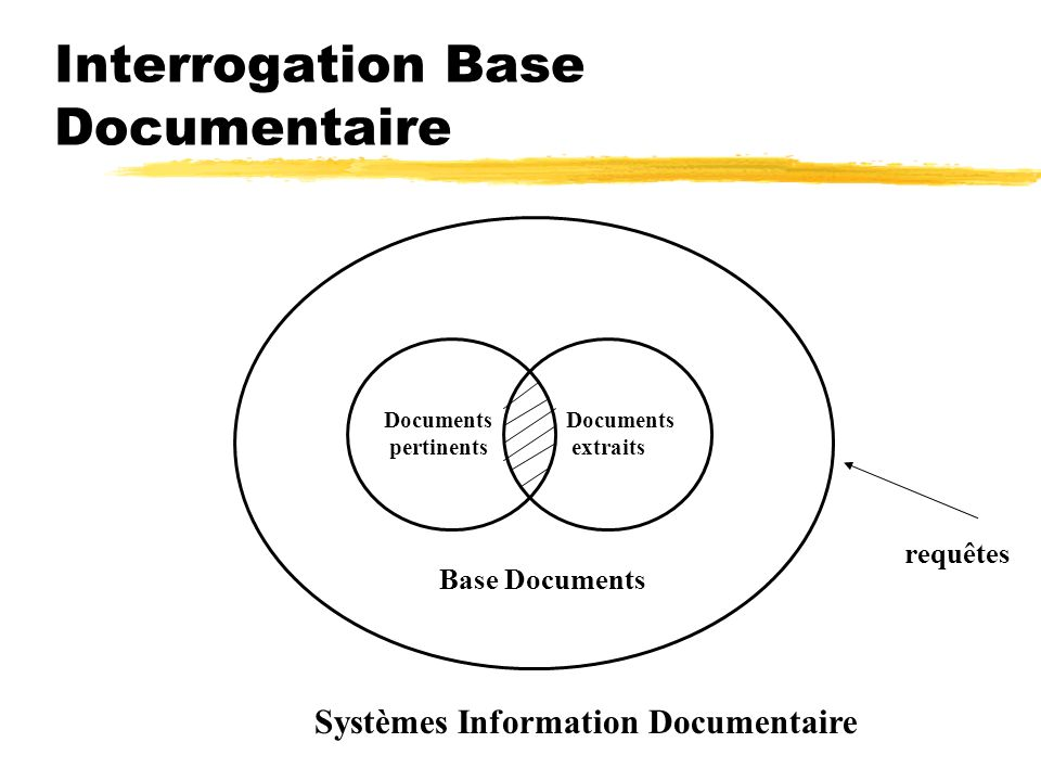 Recherche dInformation zPrécision : P = Nombre de documents pertinents extraits Nombre de documents extraits zBruit : B = Nombre de documents non pertinents extraits Nombre de documents extraits B = 1 - P