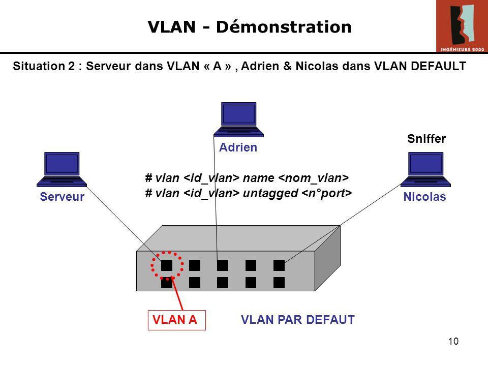 9 VLAN - Démonstration Situation 1 : VLAN DEFAULT Adrien ServeurNicolas Sniffer Ping serveur ICMP VLAN PAR DEFAUT Ping ok