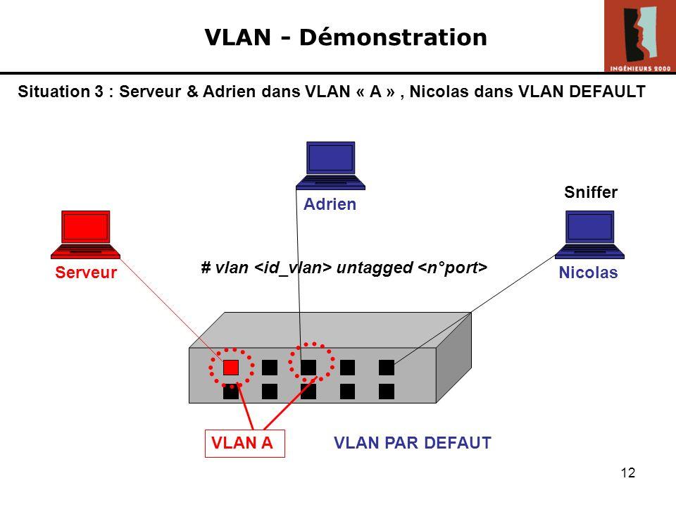 11 VLAN - Démonstration Adrien ServeurNicolas Sniffer @MAC Serveur ? ARP Ping serveur : Destination unreachable VLAN A VLAN PAR DEFAUT Situation 2 : S