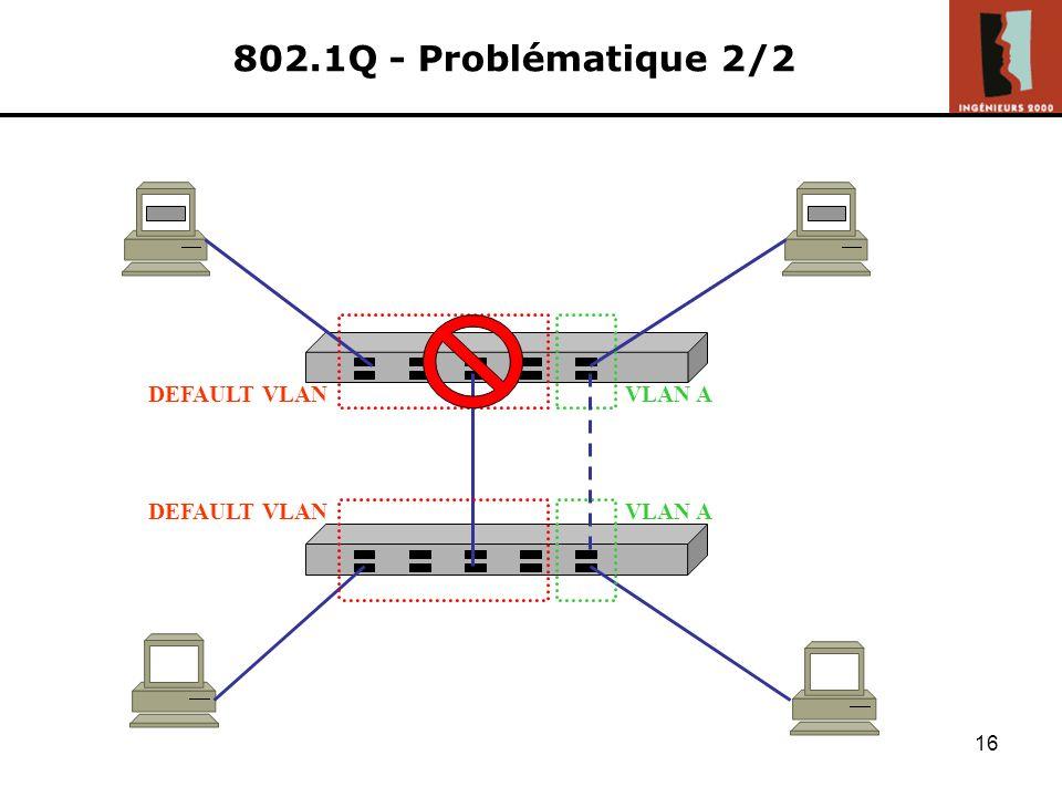 15 802.1Q - Problématique 1/2 Notion de vlan au niveau du commutateur Mais jusquà présent, aucune notion de vlan au niveau Ethernet ni à des niveaux s