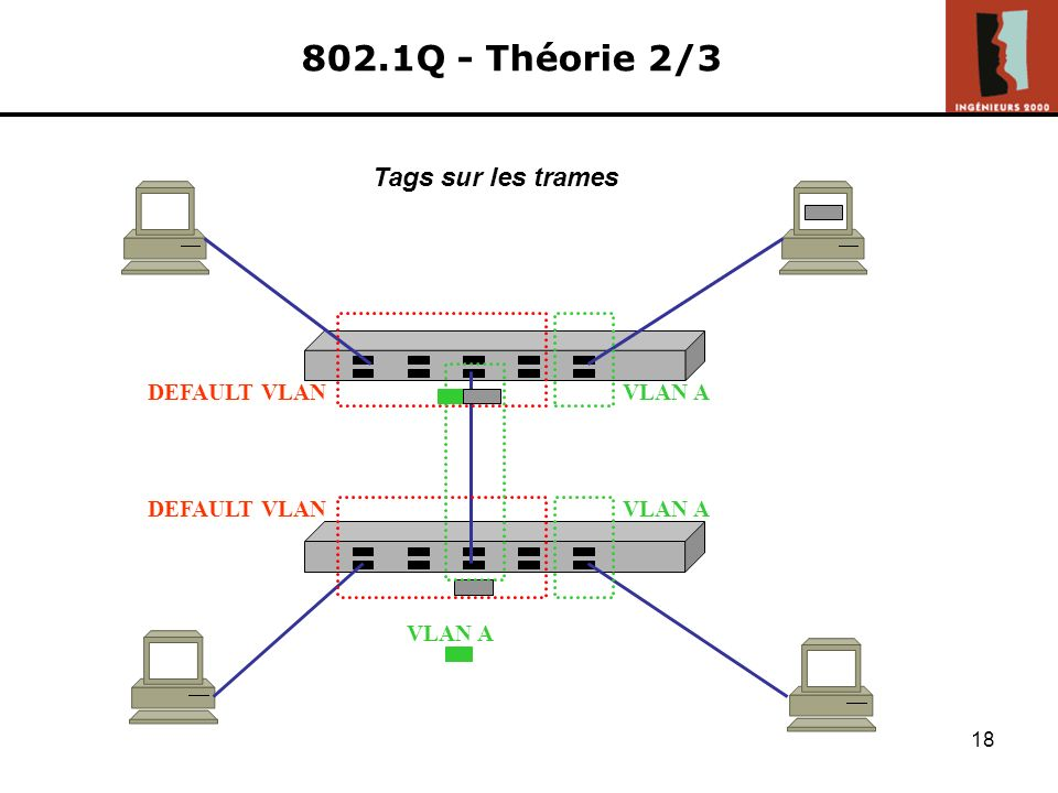 17 802.1Q - Théorie 1/2 Cela implique donc : nécessité de définir les mêmes VLANs sur chaque commutateurs (même VLAN Id) les trames doivent être taggé