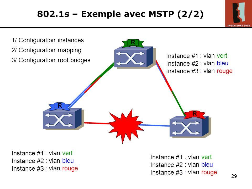 28 802.1s – Exemple sans MSTP (1/2) 2/ Configuration 802.1q 3/ Configuration STP 1/ Configuration VLANs vlan vert vlan bleu vlan rouge vlan vert vlan
