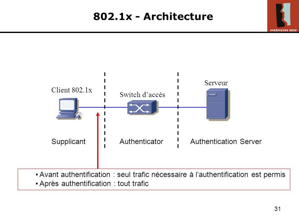 30 802.1x - Introduction Permet lélaboration de mécanismes dauthentification et dautorisation pour laccès au réseau Se développe grâce au WiFi Norme d