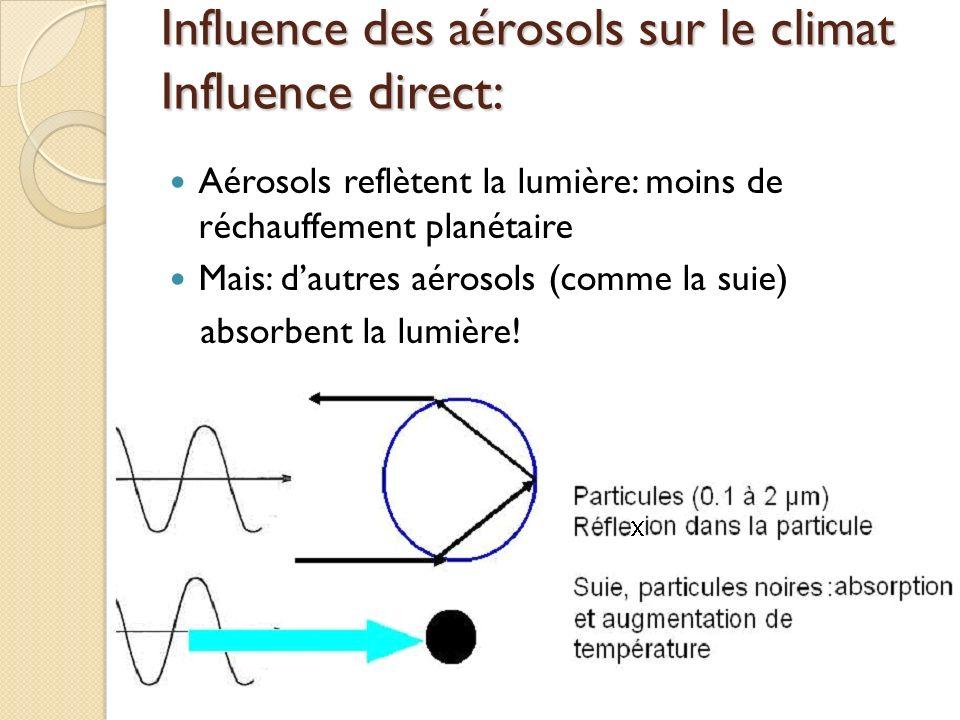 Influence des aérosols sur le climat Influence direct: Aérosols reflètent la lumière: moins de réchauffement planétaire Mais: dautres aérosols (comme
