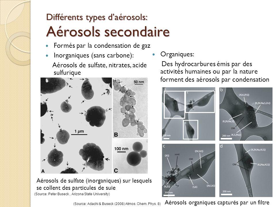 Différents types daérosols: Aérosols secondaire Formés par la condensation de gaz Inorganiques (sans carbone): Aérosols de sulfate, nitrates, acide su