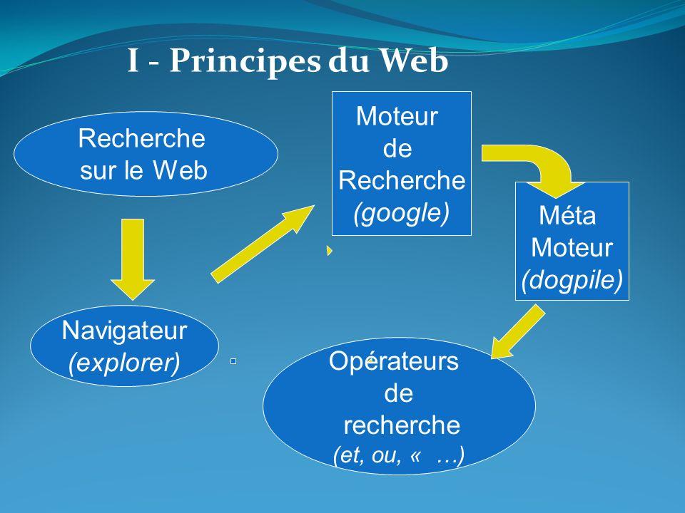 Recherche sur le Web Moteur de Recherche (google) Méta Moteur (dogpile) Opérateurs de recherche (et, ou, « …) Navigateur (explorer) I - Principes du W
