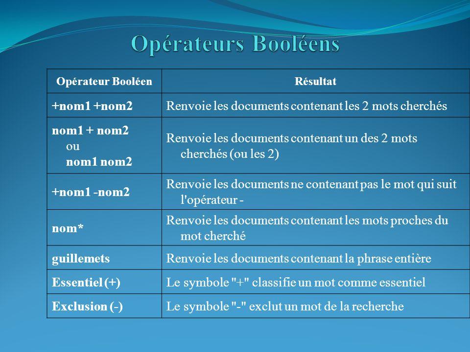 Opérateur BooléenRésultat +nom1 +nom2Renvoie les documents contenant les 2 mots cherchés nom1 + nom2 ou nom1 nom2 Renvoie les documents contenant un d
