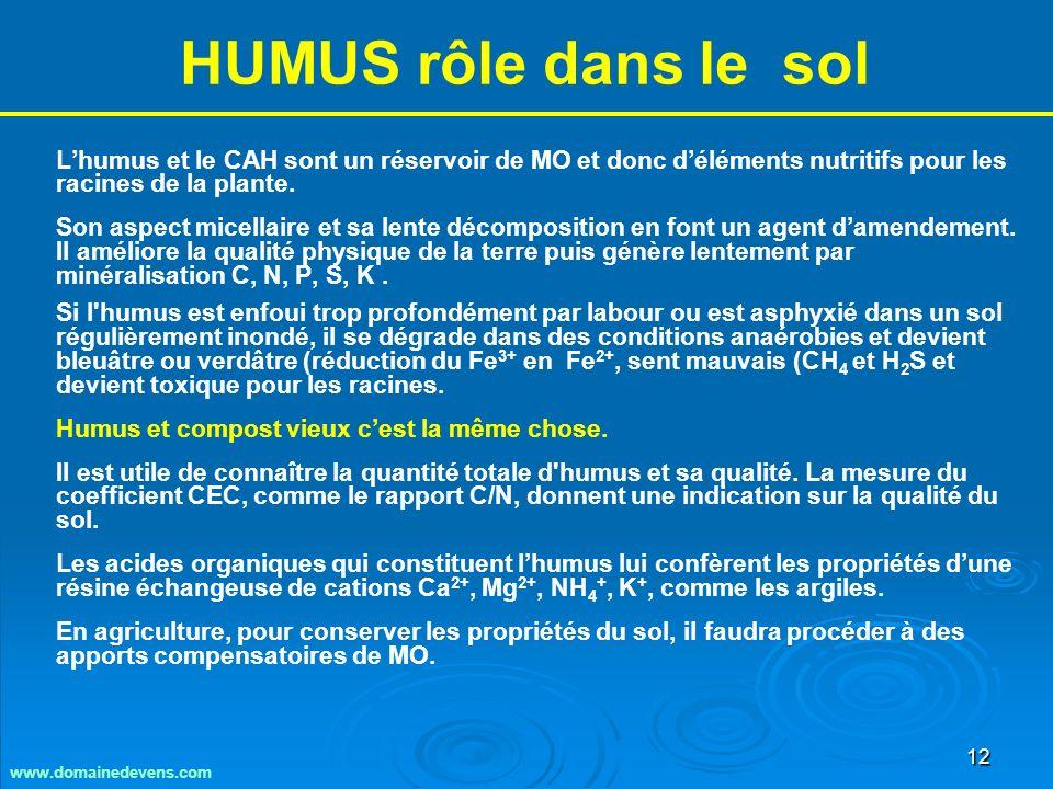 12 HUMUS rôle dans le sol Lhumus et le CAH sont un réservoir de MO et donc déléments nutritifs pour les racines de la plante.
