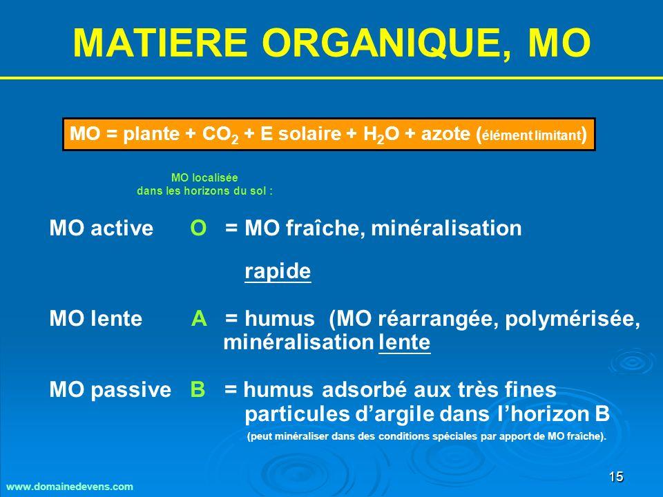 15 MATIERE ORGANIQUE, MO MO active O = MO fraîche, minéralisation rapide MO lente A = humus (MO réarrangée, polymérisée, minéralisation lente MO passive B = humus adsorbé aux très fines particules dargile dans lhorizon B (peut minéraliser dans des conditions spéciales par apport de MO fraîche).