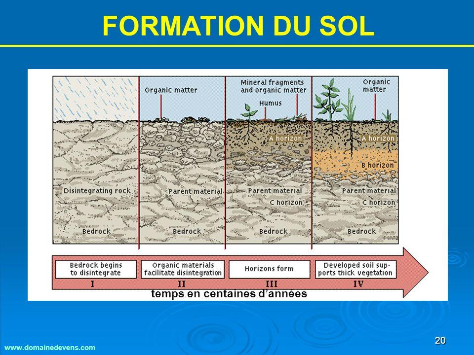 20 FORMATION DU SOL www.domainedevens.com temps en centaines dannées