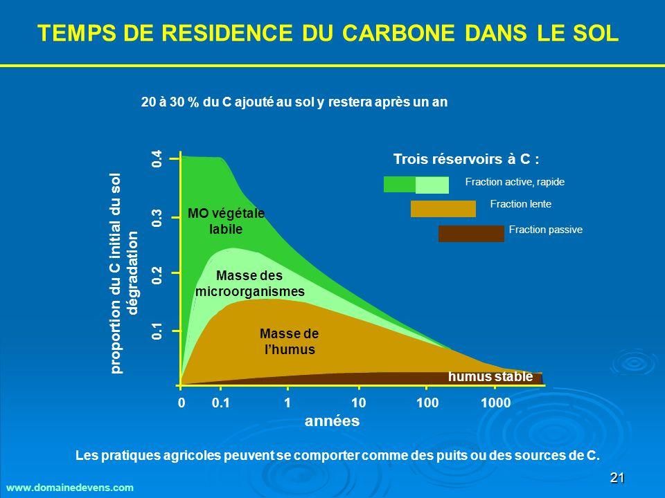 21 Les pratiques agricoles peuvent se comporter comme des puits ou des sources de C.
