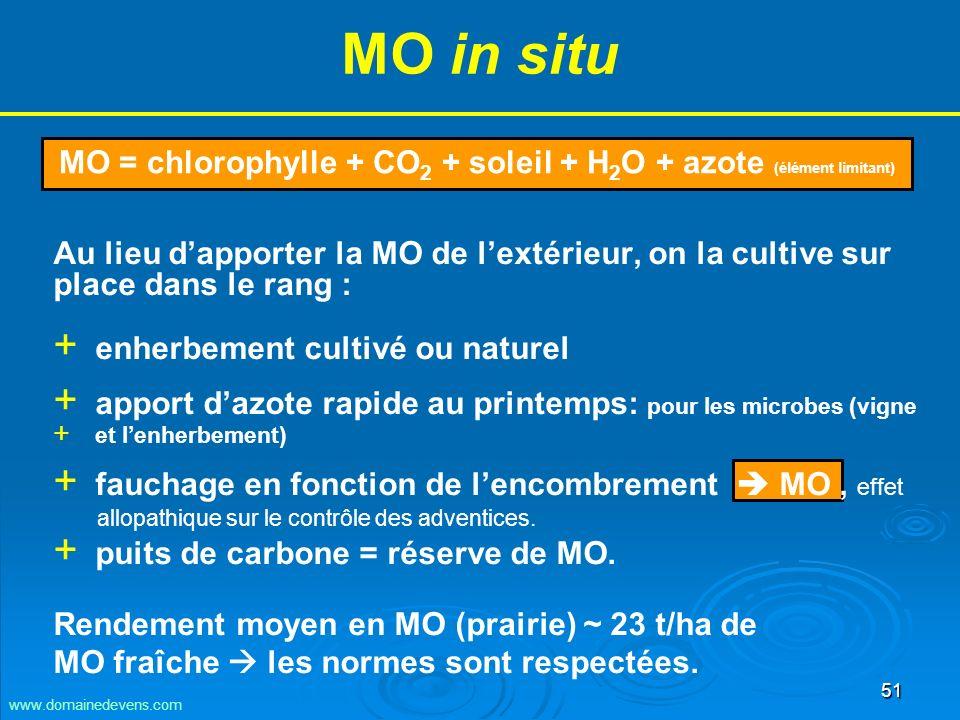 51 MO in situ MO = chlorophylle + CO 2 + soleil + H 2 O + azote (élément limitant) www.domainedevens.com Au lieu dapporter la MO de lextérieur, on la cultive sur place dans le rang : + + enherbement cultivé ou naturel + + apport dazote rapide au printemps: pour les microbes (vigne + + et lenherbement) + + fauchage en fonction de lencombrement MO, effet allopathique sur le contrôle des adventices.
