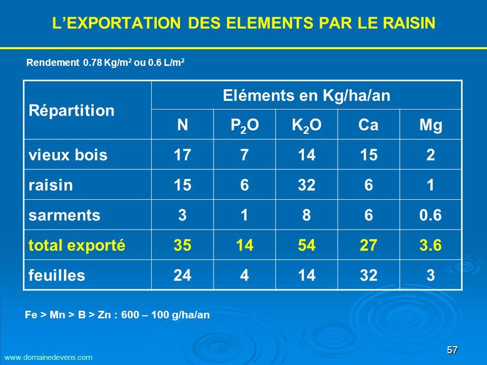 57 LEXPORTATION DES ELEMENTS PAR LE RAISIN Répartition Eléments en Kg/ha/an NP2OP2OK2OK2OCaMg vieux bois17714152 raisin1563261 sarments31860.6 total exporté351454273.6 feuilles24414323 Rendement 0.78 Kg/m 2 ou 0.6 L/m 2 Fe > Mn > B > Zn : 600 – 100 g/ha/an www.domainedevens.com