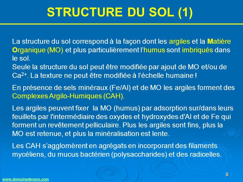 9 STRUCTURE DU SOL (2) Structure fragmentaire Les agrégats permettent à la fois une rétention de leau et des échanges chimiques avec la solution du sol et les racines.