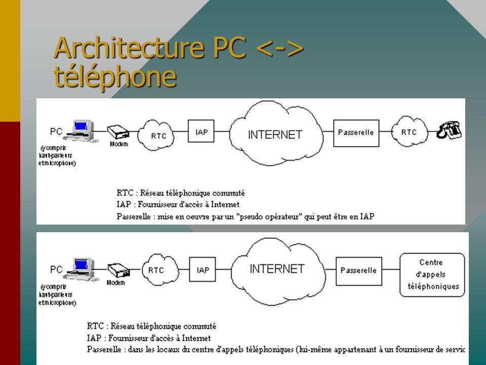 Architecture PC téléphone