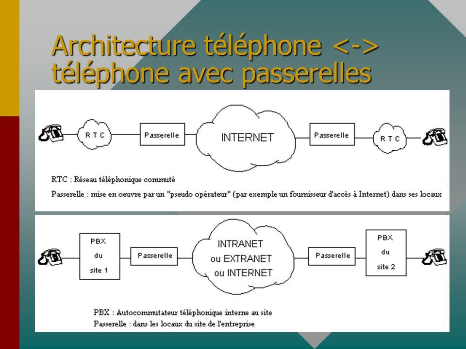 Architecture téléphone téléphone avec passerelles