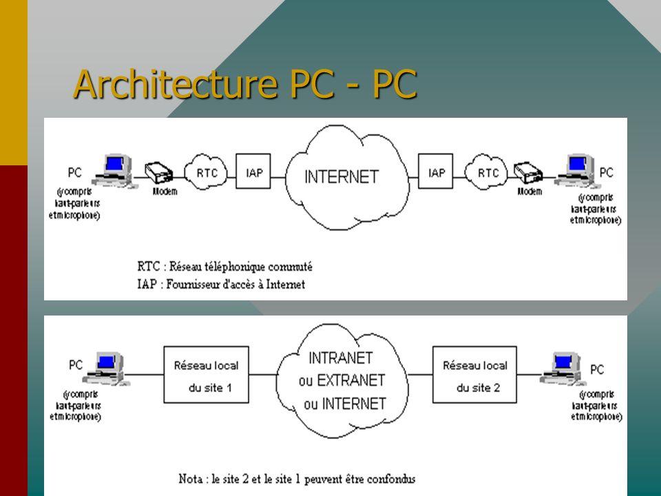 Architecture PC - PC