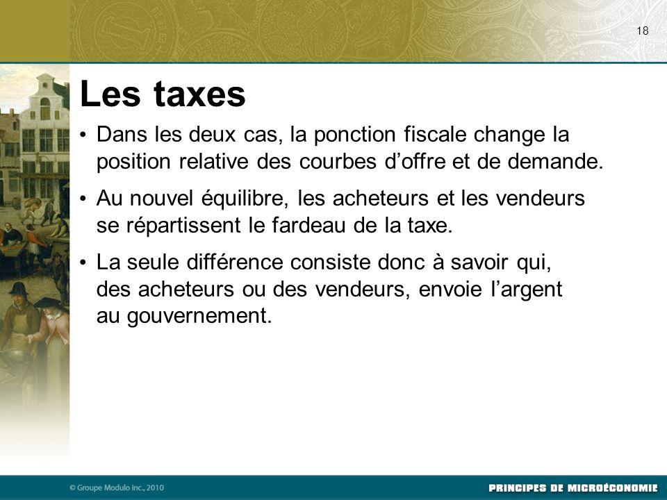 Dans les deux cas, la ponction fiscale change la position relative des courbes doffre et de demande.