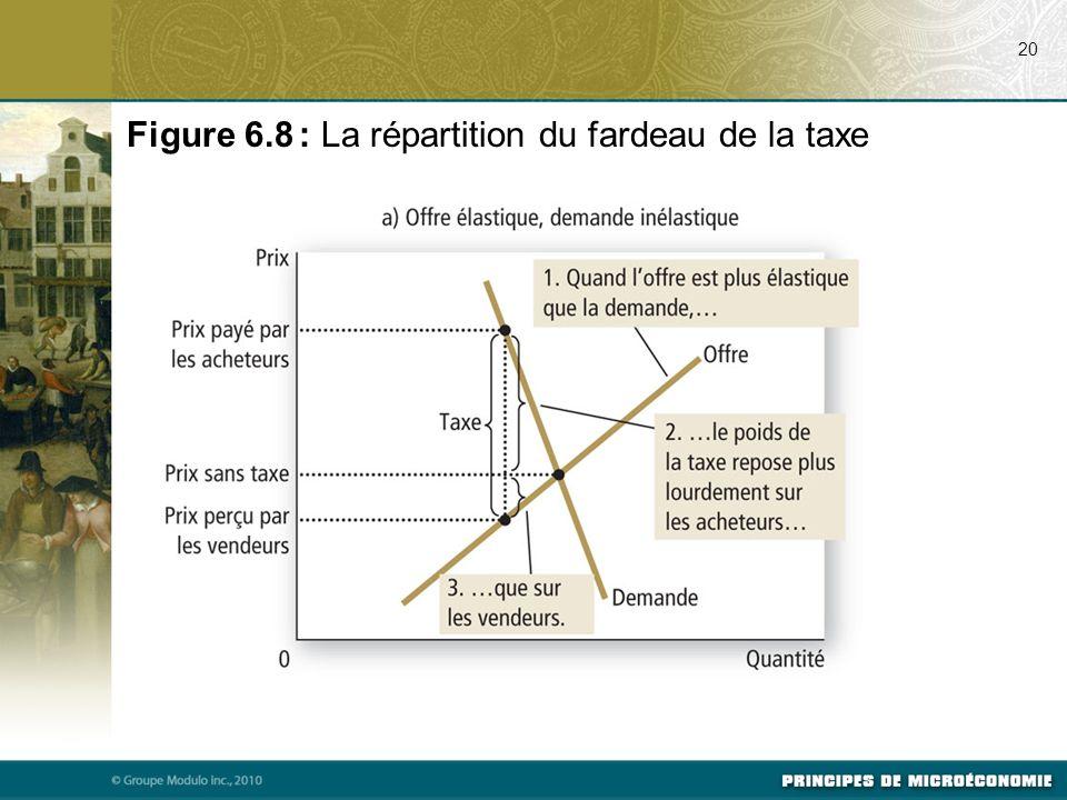 20 Figure 6.8 : La répartition du fardeau de la taxe