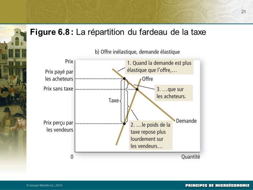 21 Figure 6.8 : La répartition du fardeau de la taxe