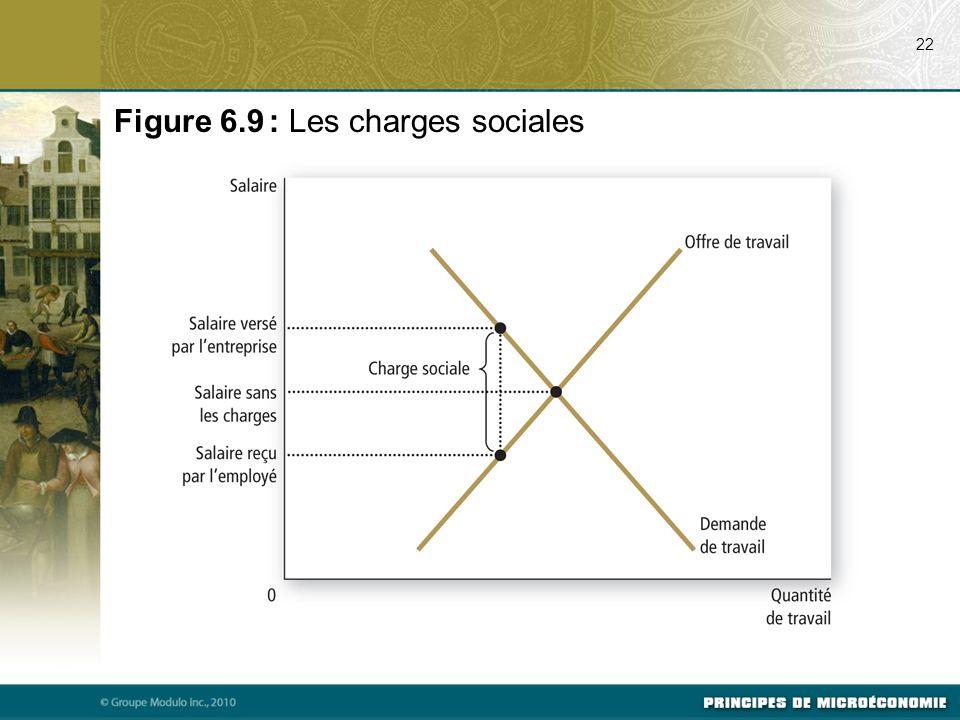 22 Figure 6.9 : Les charges sociales