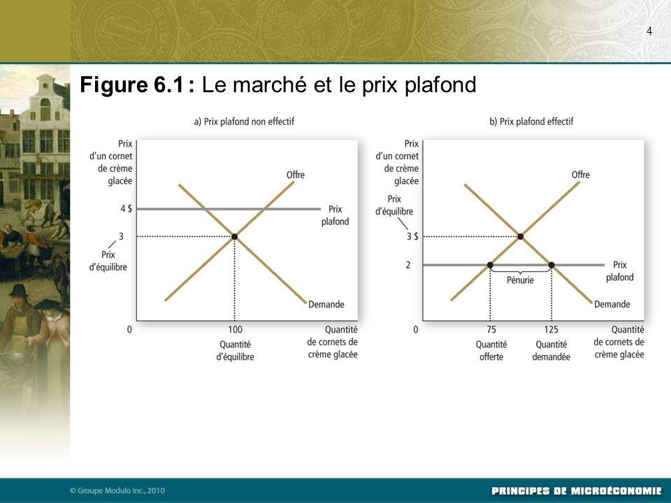 4 Figure 6.1 : Le marché et le prix plafond