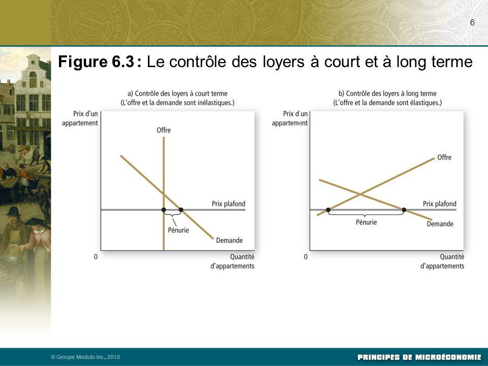 6 Figure 6.3 : Le contrôle des loyers à court et à long terme