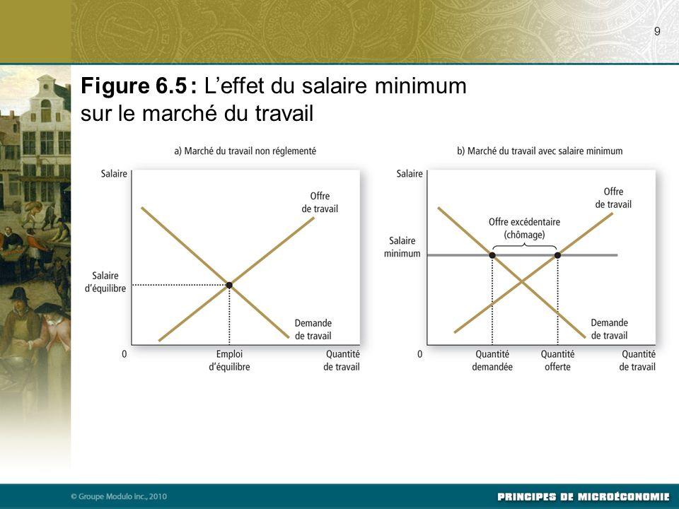 9 Figure 6.5 : Leffet du salaire minimum sur le marché du travail