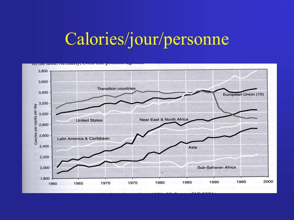 Calories/jour/personne