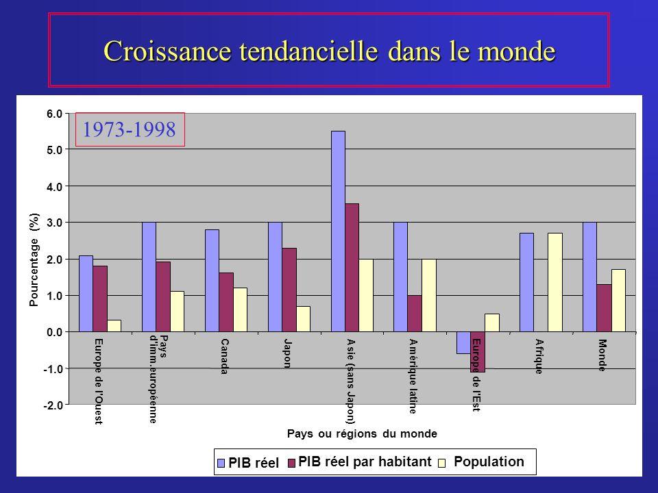 Croissance tendancielle dans le monde 1973-1998 -2.0 0.0 1.0 2.0 3.0 4.0 5.0 6.0 Europe de l Ouest Paysd imm.européenne Canada JaponAsie (sans Japon)Amérique latine Europe de l Est AfriqueMonde Pays ou régions du monde Pourcentage (%) PIB réel PIB réel par habitantPopulation 1973-1998