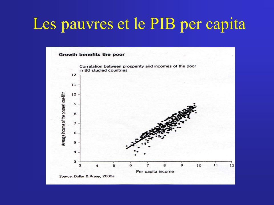 Les pauvres et le PIB per capita