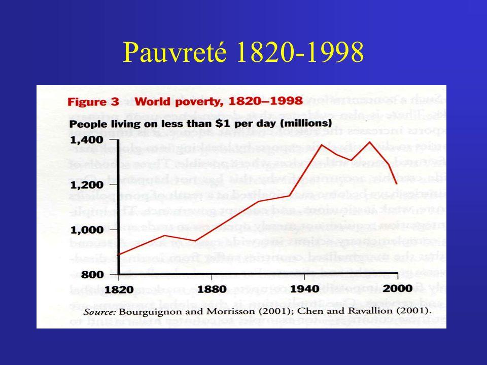 Pauvreté 1820-1998