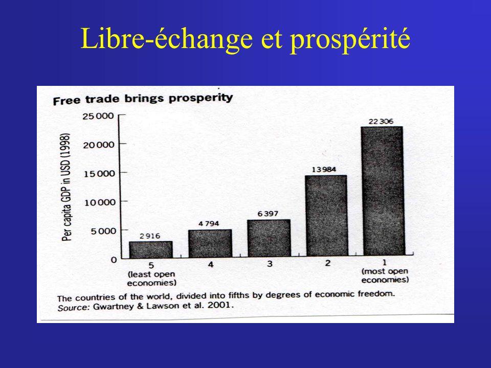 Libre-échange et prospérité