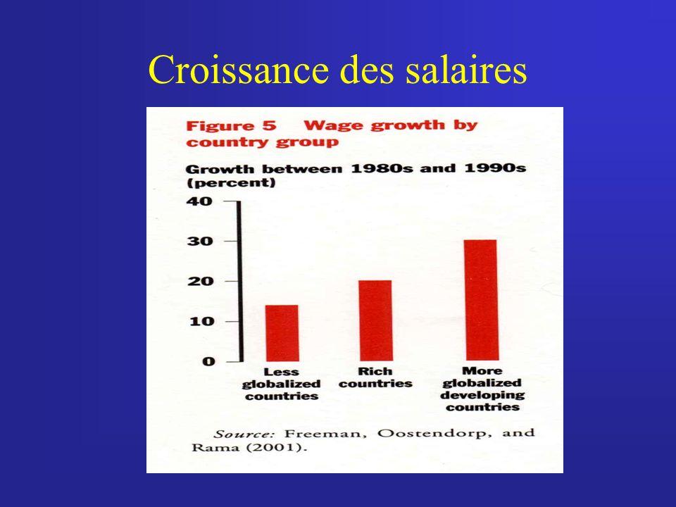 Croissance des salaires