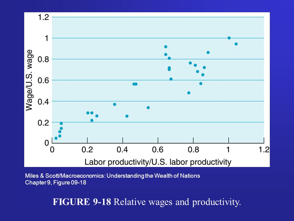 FIGURE 9-18 Relative wages and productivity.
