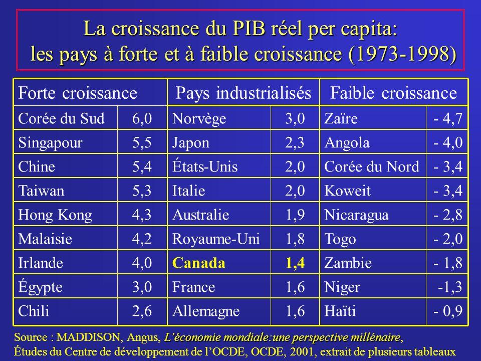 La croissance du PIB réel per capita: les pays à forte et à faible croissance (1973-1998) - 0,9 -1,3 - 1,8 - 2,0 - 2,8 - 3,4 - 4,0 - 4,7 1,6 1,4 1,8 1,9 2,0 2,3 3,0 2,6 3,0 4,0 4,2 4,3 5,3 5,4 5,5 6,0 HaïtiAllemagneChili NigerFranceÉgypte ZambieCanadaIrlande TogoRoyaume-UniMalaisie NicaraguaAustralieHong Kong KoweitItalieTaiwan Corée du NordÉtats-UnisChine AngolaJaponSingapour ZaïreNorvègeCorée du Sud Faible croissancePays industrialisésForte croissance Léconomie mondiale:une perspective millénaire Source : MADDISON, Angus, Léconomie mondiale:une perspective millénaire, Études du Centre de développement de lOCDE, OCDE, 2001, extrait de plusieurs tableaux