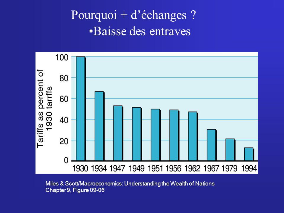 Miles & Scott/Macroeconomics: Understanding the Wealth of Nations Chapter 9, Figure 09-06 Pourquoi + déchanges .