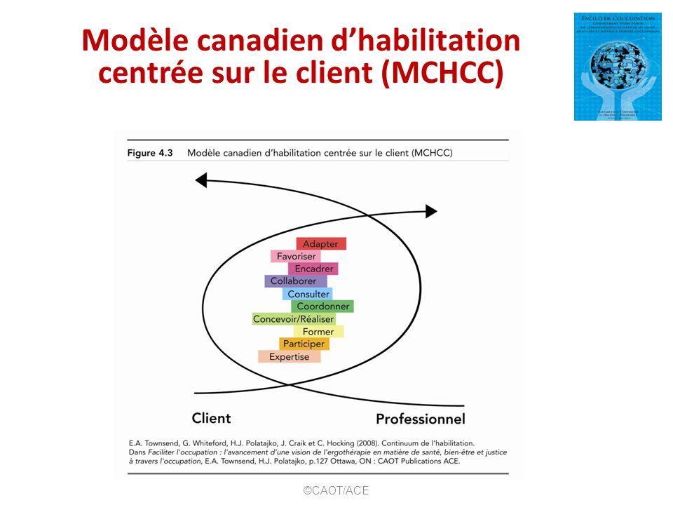 Modèle canadien dhabilitation centrée sur le client (MCHCC) ©CAOT/ACE