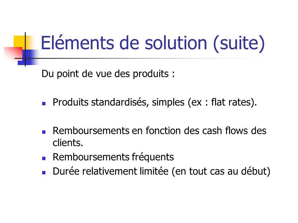 Eléments de solution (suite) Du point de vue des produits : Produits standardisés, simples (ex : flat rates). Remboursements en fonction des cash flow