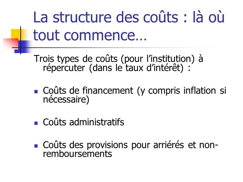 La structure des coûts : là où tout commence… Trois types de coûts (pour linstitution) à répercuter (dans le taux dintérêt) : Coûts de financement (y