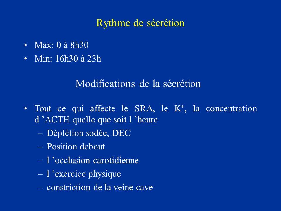 Rythme de sécrétion Max: 0 à 8h30 Min: 16h30 à 23h Modifications de la sécrétion Tout ce qui affecte le SRA, le K +, la concentration d ACTH quelle qu
