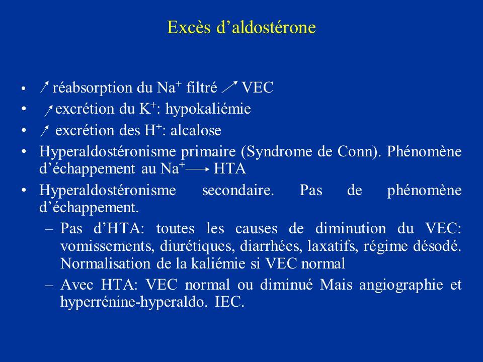 Excès daldostérone réabsorption du Na + filtré VEC excrétion du K + : hypokaliémie excrétion des H + : alcalose Hyperaldostéronisme primaire (Syndrome
