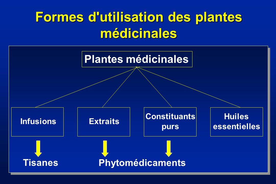 Importance des plantes médicinales Environ 80 % de la population mondiale se soigne exclusivement avec des plantes médicinales En Europe, 35 % des médicaments prescrits par les médecins sont d origine naturelle Plus de 50 % des médicaments en vente libre sont à base de plantes médicinales