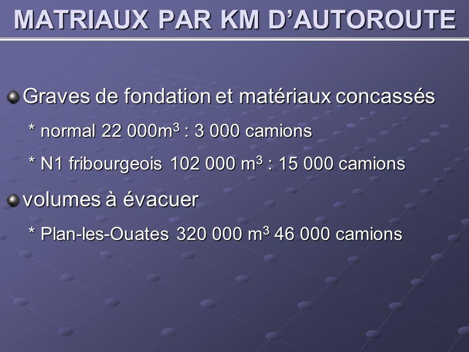 MATRIAUX PAR KM DAUTOROUTE Graves de fondation et matériaux concassés * normal 22 000m 3 : 3 000 camions * N1 fribourgeois 102 000 m 3 : 15 000 camions volumes à évacuer * Plan-les-Ouates 320 000 m 3 46 000 camions