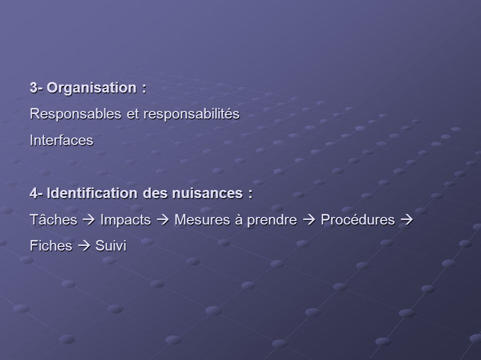 3- Organisation : Responsables et responsabilités Interfaces 4- Identification des nuisances : Tâches Impacts Mesures à prendre Procédures Fiches Suiv