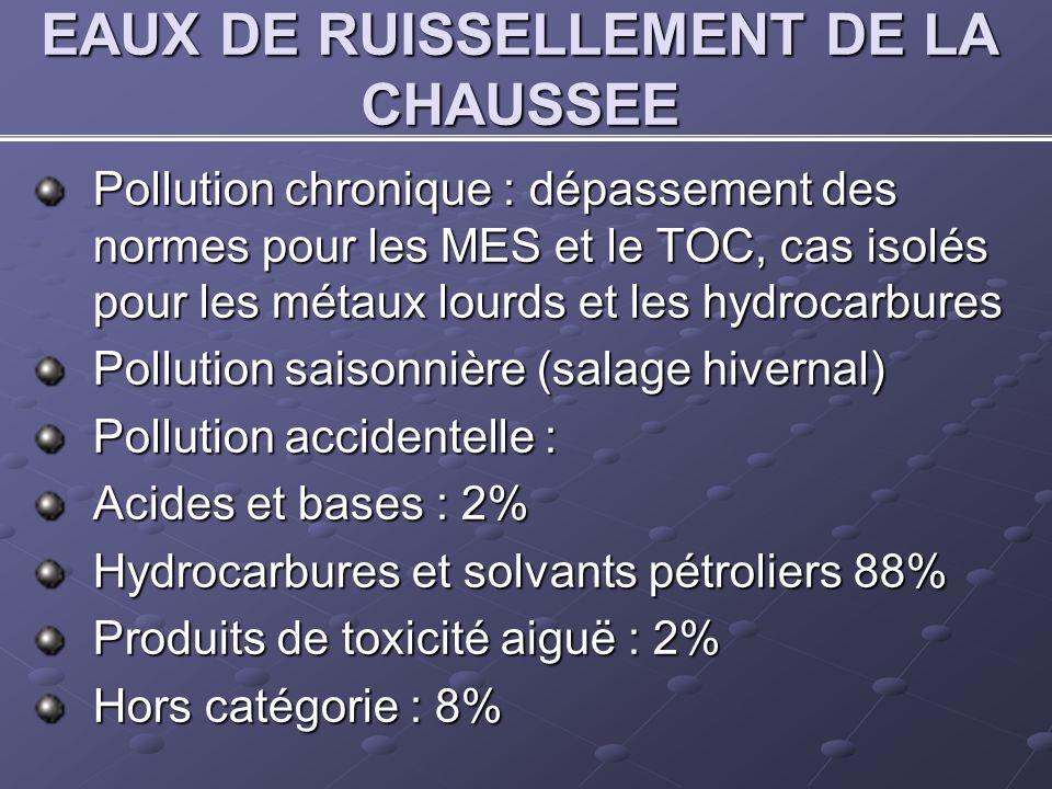 EAUX DE RUISSELLEMENT DE LA CHAUSSEE Pollution chronique : dépassement des normes pour les MES et le TOC, cas isolés pour les métaux lourds et les hydrocarbures Pollution saisonnière (salage hivernal) Pollution accidentelle : Acides et bases : 2% Hydrocarbures et solvants pétroliers 88% Produits de toxicité aiguë : 2% Hors catégorie : 8%