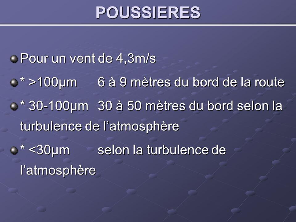 POUSSIERES Pour un vent de 4,3m/s * >100μm6 à 9 mètres du bord de la route * 30-100μm30 à 50 mètres du bord selon la turbulence de latmosphère * <30μmselon la turbulence de latmosphère