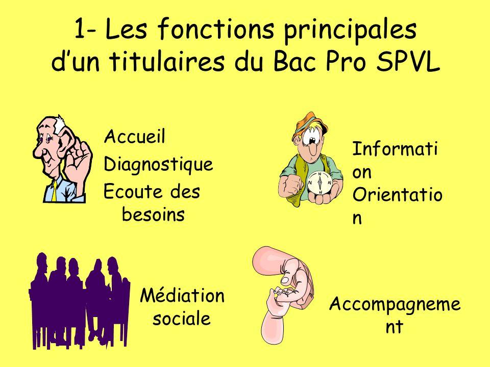 1- Les fonctions principales dun titulaires du Bac Pro SPVL Accueil Diagnostique Ecoute des besoins Informati on Orientatio n Médiation sociale Accompagneme nt