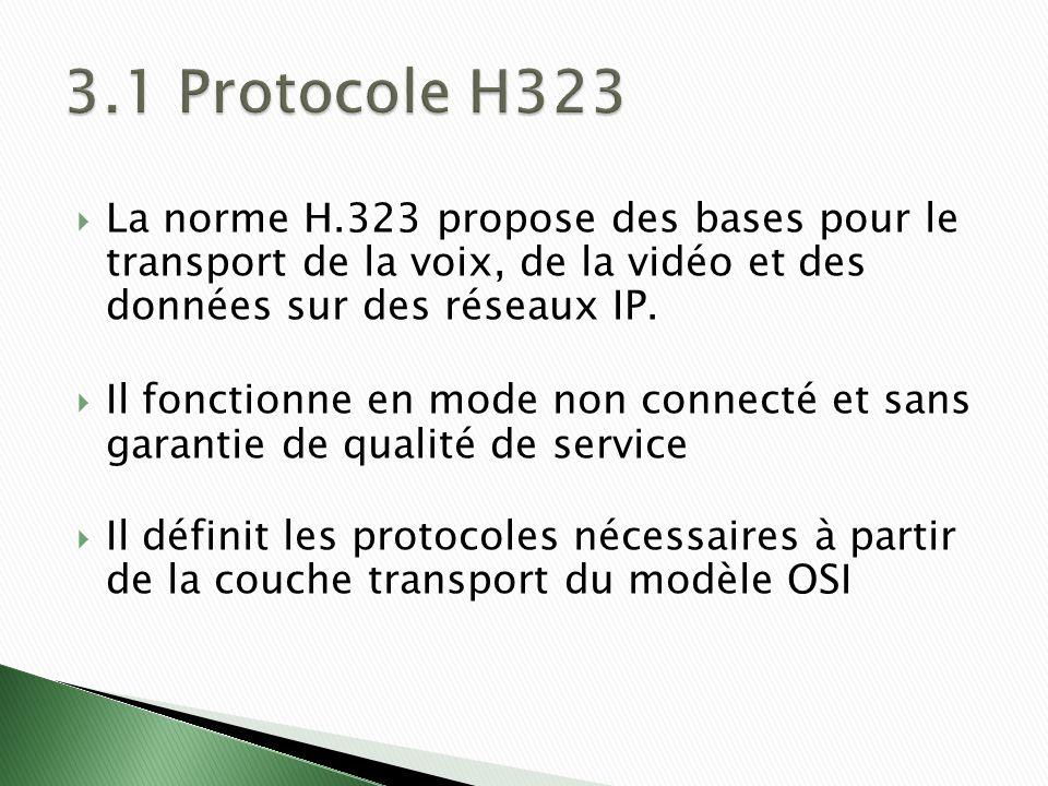 La norme H.323 propose des bases pour le transport de la voix, de la vidéo et des données sur des réseaux IP.